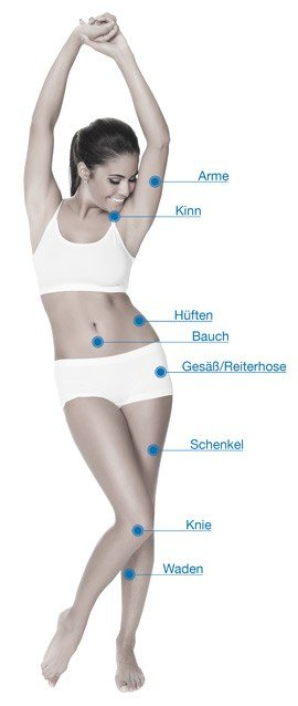 Behandlungszonen Kryolypolyse in Bern - Coolsculpting in Bern